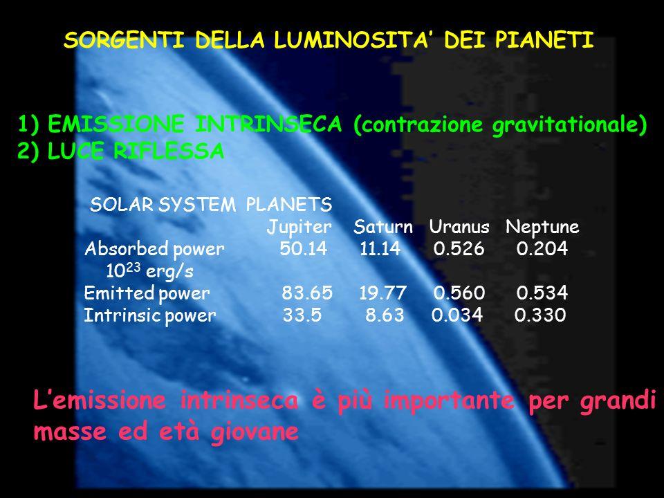 SORGENTI DELLA LUMINOSITA DEI PIANETI 1) EMISSIONE INTRINSECA (contrazione gravitationale) 2) LUCE RIFLESSA SOLAR SYSTEM PLANETS Jupiter Saturn Uranus