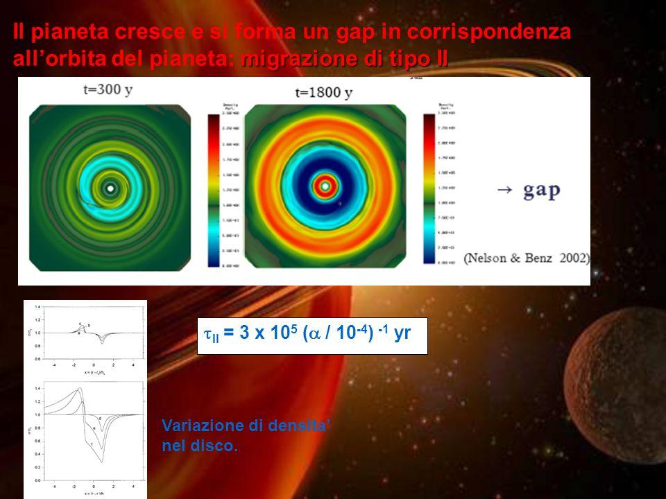 migrazione di tipo II Il pianeta cresce e si forma un gap in corrispondenza allorbita del pianeta: migrazione di tipo II Variazione di densita nel dis