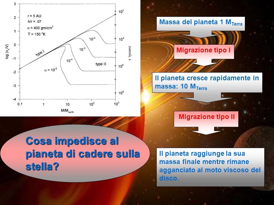 Migrazione tipo I Massa del pianeta 1 M Terra Il pianeta cresce rapidamente in massa: 10 M Terra Migrazione tipo II Il pianeta raggiunge la sua massa