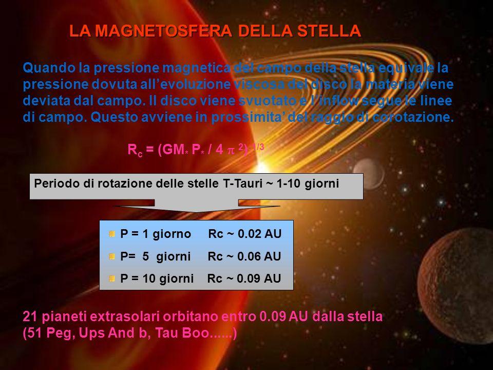 Quando la pressione magnetica del campo della stella equivale la pressione dovuta allevoluzione viscosa del disco la materia viene deviata dal campo.