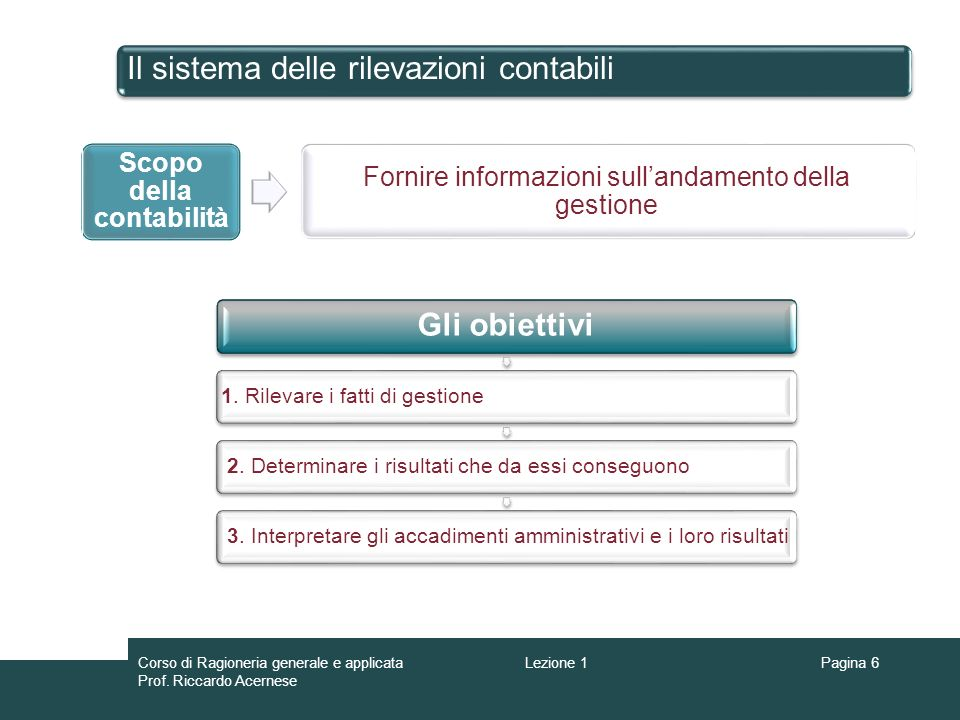Pagina 6 Il sistema delle rilevazioni contabili Scopo della contabilità Fornire informazioni sullandamento della gestione Gli obiettivi 1. Rilevare i