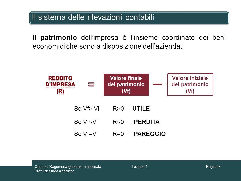 Pagina 8 Il sistema delle rilevazioni contabili Il patrimonio dellimpresa è linsieme coordinato dei beni economici che sono a disposizione dellazienda