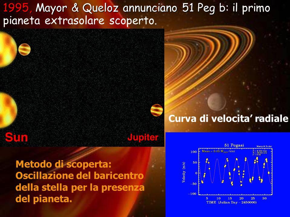 10 1995, Mayor & Queloz annunciano 51 Peg b 1995, Mayor & Queloz annunciano 51 Peg b: il primo pianeta extrasolare scoperto. Curva di velocita radiale