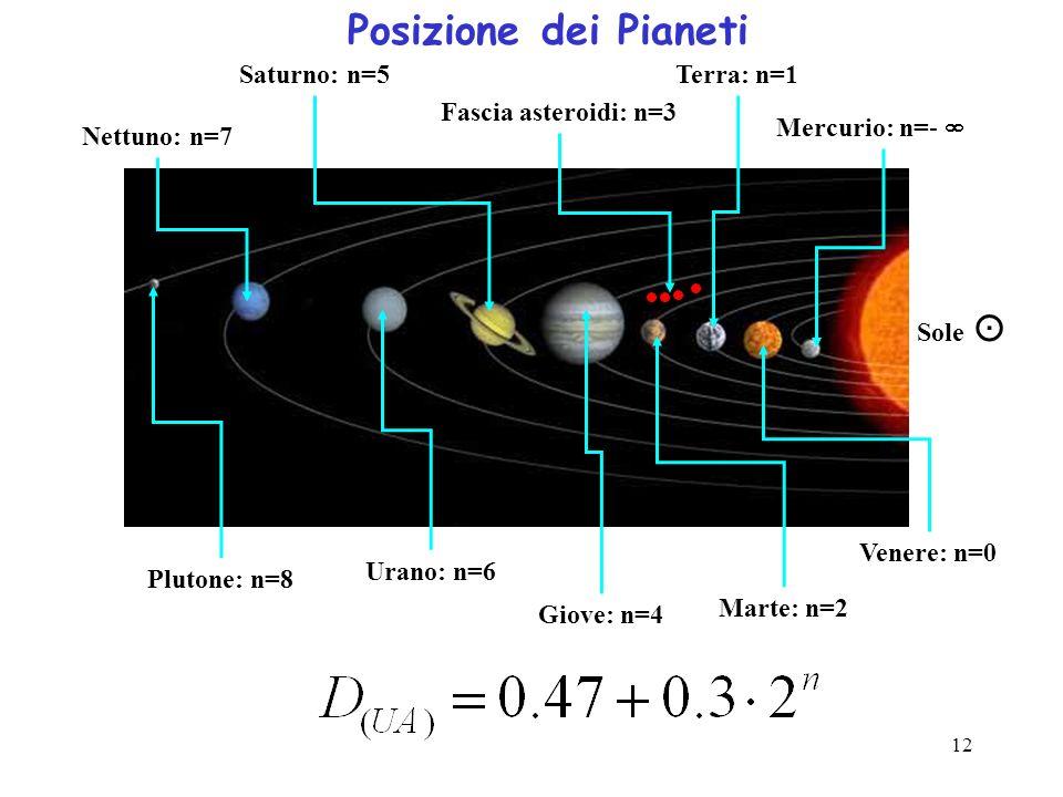 12 Posizione dei Pianeti Sole Saturno: n=5 Nettuno: n=7 Plutone: n=8 Fascia asteroidi: n=3 Giove: n=4 Urano: n=6 Terra: n=1 Marte: n=2 Mercurio: n=- V