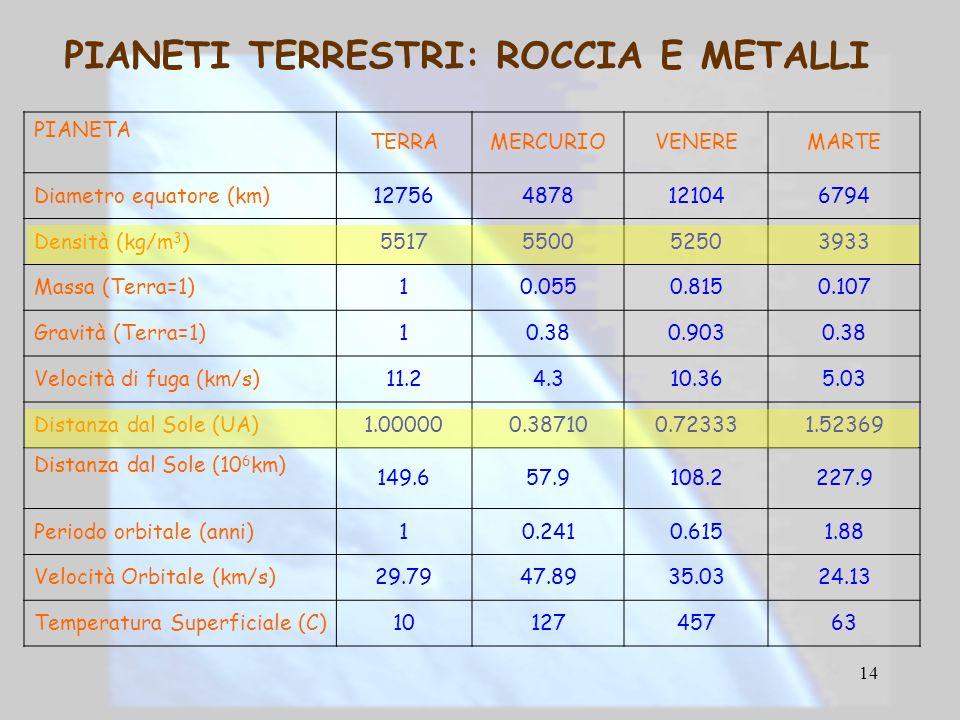 14 PIANETI TERRESTRI: ROCCIA E METALLI PIANETA TERRAMERCURIOVENEREMARTE Diametro equatore (km)127564878121046794 Densità (kg/m 3 )5517550052503933 Mas