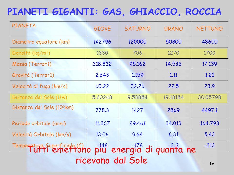 16 PIANETI GIGANTI: GAS, GHIACCIO, ROCCIA Tutti emettono piu energia di quanta ne ricevono dal Sole PIANETA GIOVESATURNOURANONETTUNO Diametro equatore