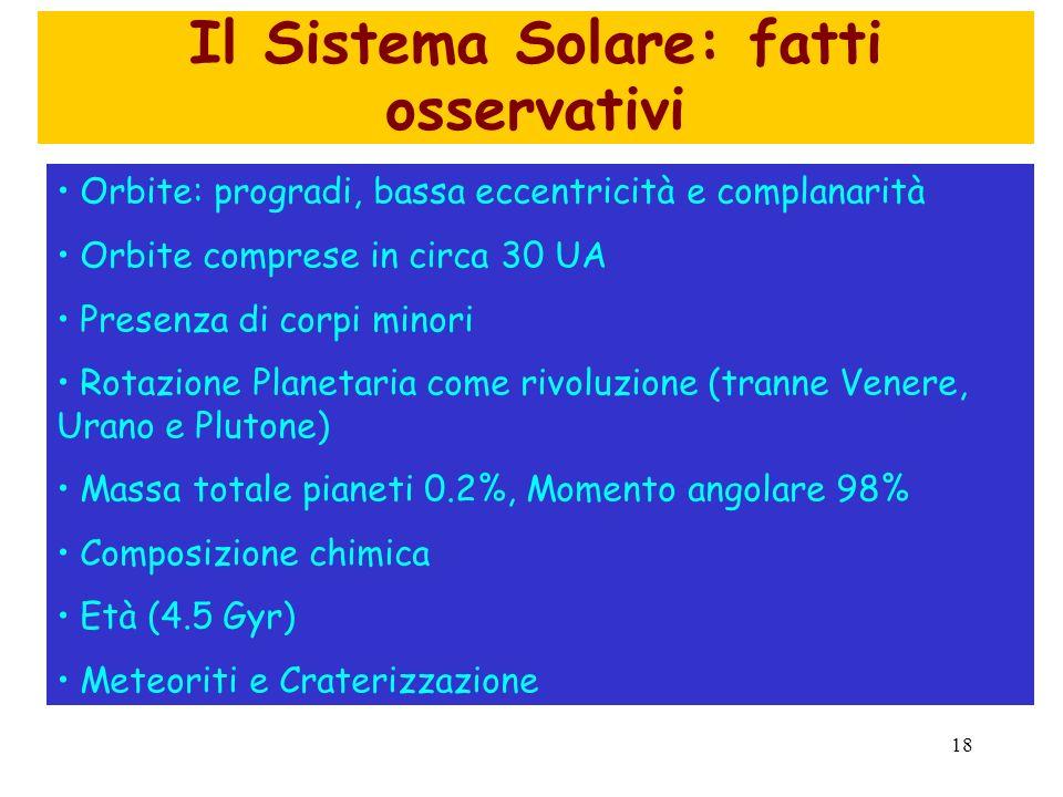 18 Il Sistema Solare: fatti osservativi Orbite: progradi, bassa eccentricità e complanarità Orbite comprese in circa 30 UA Presenza di corpi minori Ro