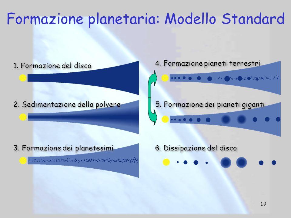 19 1. Formazione del disco 2. Sedimentazione della polvere 3. Formazione dei planetesimi 4. Formazione pianeti terrestri 5. Formazione dei pianeti gig