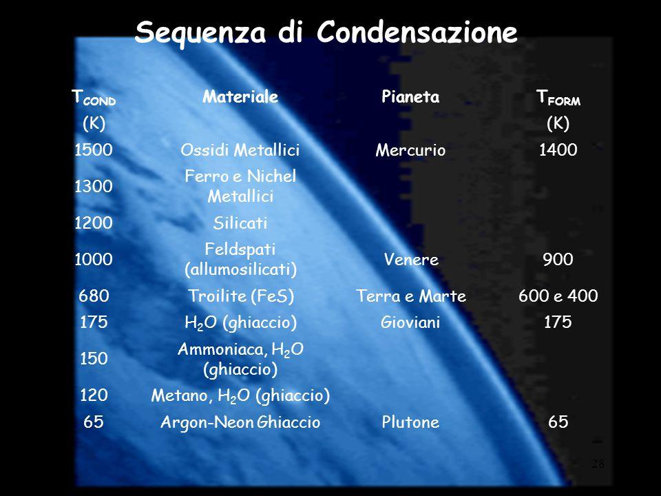 28 Sequenza di Condensazione T COND MaterialePianetaT FORM (K) 1500Ossidi MetalliciMercurio1400 1300 Ferro e Nichel Metallici 1200Silicati 1000 Feldsp