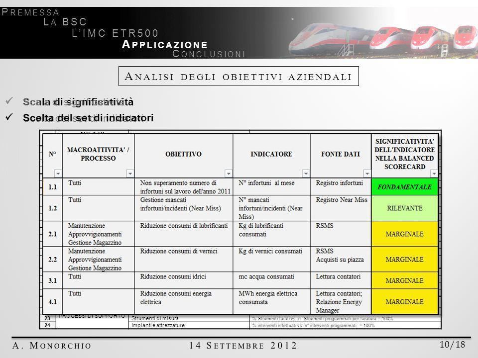 A NALISI DEGLI OBIETTIVI AZIENDALI N° AREA DI PERFORMANCE INDICATOREDETTAGLI INDICATORE 1 PERFORMANCE LATO ESERCIZIO Riserve ETR500 Numero di Riserve/mese 3 2Accudienze ETR500 Numero di Accudienze/mese 75 3Puntualità in partenza da Milano C.le % Treni partiti in orario da Milano C.le 85% 4Puntualità in arrivo % Treni in uscita da IMC arrivati in orario per il 1° servizio commerciale 90% 5 EFFICIENZA PROCESSI PRODUTTIVI Puntualità in uscita da IMC % Treni usciti in orario da IMC vs.