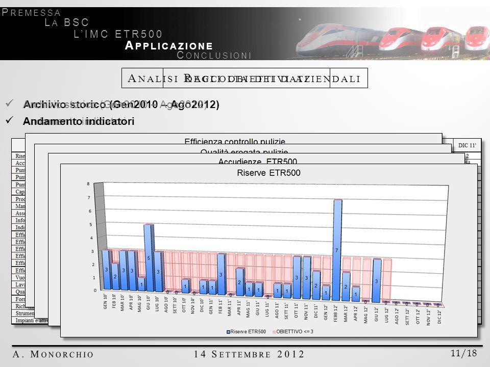 11/18 P REMESSA L A BSC LIMC ETR500 A PPLICAZIONE C ONCLUSIONI Archivio storico (Gen2010 – Ago2012) Andamento indicatori Archivio storico (Gen2010 – Ago2012) Andamento indicatori A NALISI DEGLI OBIETTIVI AZIENDALI R ACCOLTA DEI DATI