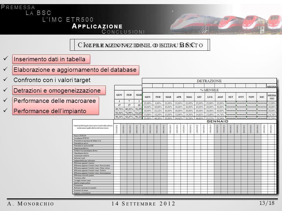 13/18 P REMESSA L A BSC LIMC ETR500 A PPLICAZIONE C ONCLUSIONI I MPLEMENTAZIONE DELLA BSCC ALIBRAZIONE DELLO STRUMENTO Inserimento dati in tabella Elaborazione e aggiornamento del database Confronto con i valori target Detrazioni e omogeneizzazione Performance delle macroaree Performance dellimpianto
