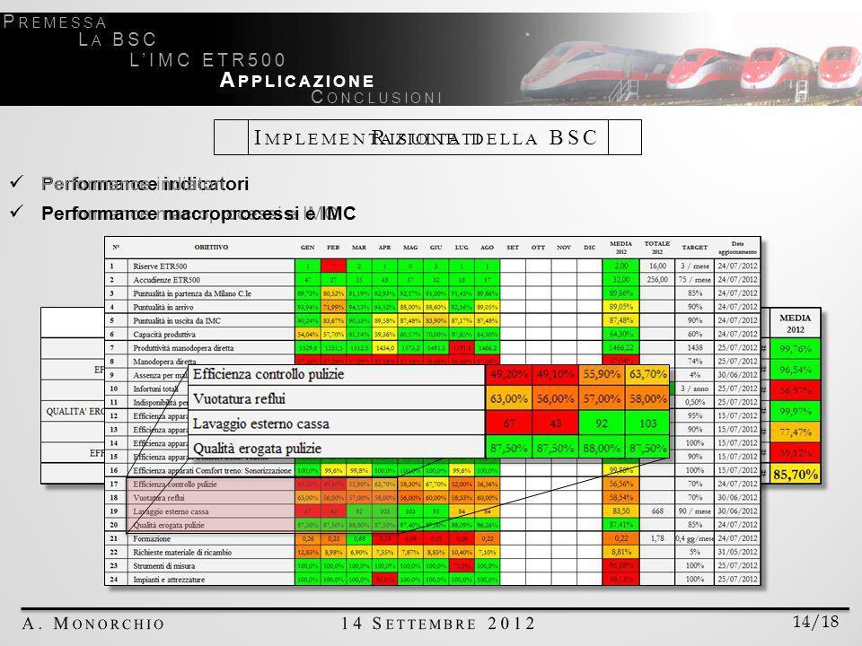 I MPLEMENTAZIONE DELLA BSC 14/18 P REMESSA L A BSC LIMC ETR500 A PPLICAZIONE C ONCLUSIONI R ISULTATI Performance indicatori Performance macroprocessi e IMC Performance indiatori Performance macroprocessi e IMC