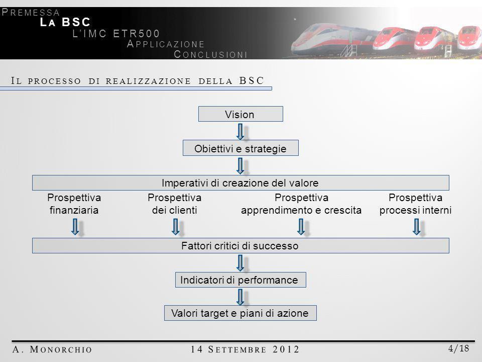 I L PROCESSO DI REALIZZAZIONE DELLA BSC Vision Obiettivi e strategie Prospettiva finanziaria Prospettiva dei clienti Prospettiva apprendimento e crescita Prospettiva processi interni Indicatori di performance Fattori critici di successo Valori target e piani di azione Imperativi di creazione del valore 4/18 P REMESSA L A BSC LIMC ETR500 A PPLICAZIONE C ONCLUSIONI