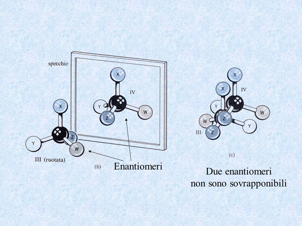 Enantiomeri Due enantiomeri non sono sovrapponibili