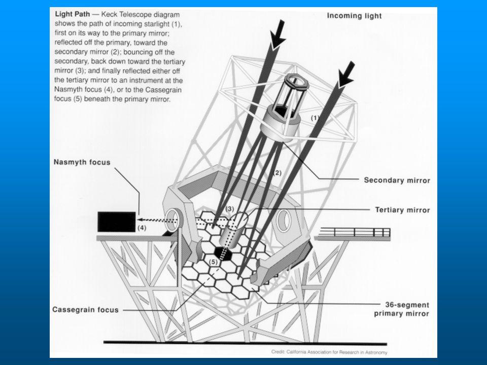 Fuoco Newtoniano A causa della difficile accessibilità e per il fatto che il peso della strumentazione introduce un momento meccanico indesiderato è adottato solo negli strumenti più piccoli Il rapporto focale f/ non è modificato poiché la seconda riflessione avviene su di uno specchio piano Il telescopio di Newton