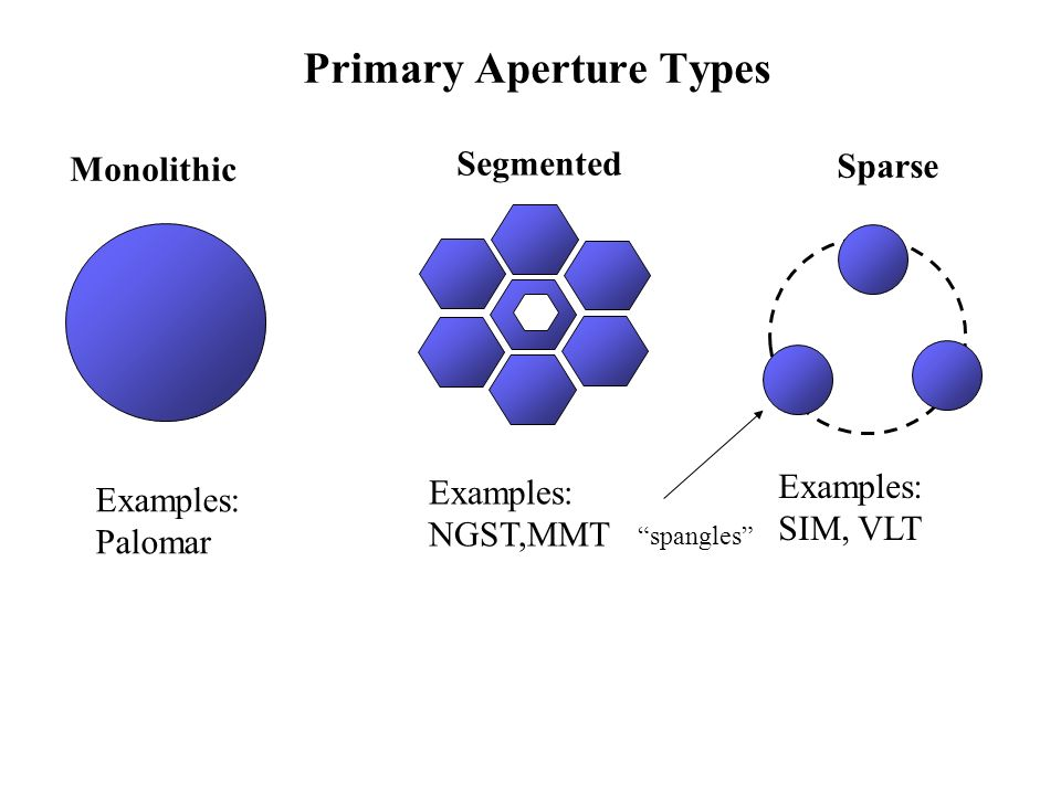 Primary Aperture Types Monolithic Segmented Sparse Examples: NGST,MMT Examples: SIM, VLT Examples: Palomar spangles