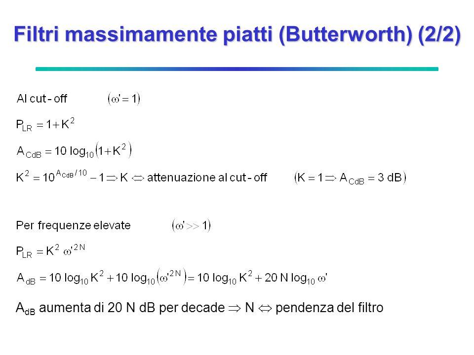 Filtri a ripple costante (Chebyshev) (1/2) Proprietà: T N ( ) oscilla fra ±1 per < 1 ripple costante A parità di attenuazione al cut-off massima pendenza