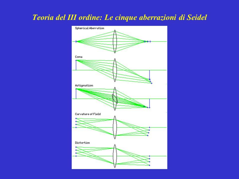 Nelle lenti, alle cinque aberrazioni di Seidel, si aggiunge laberrazione cromatica.