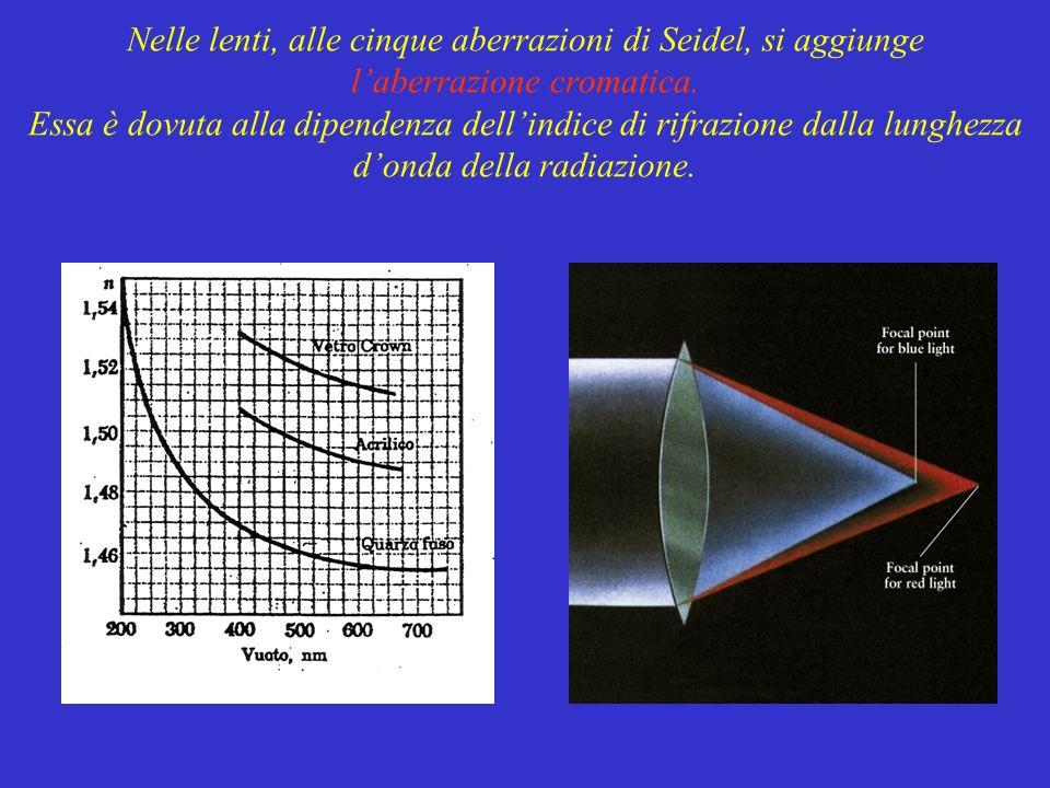 Nelle lenti, alle cinque aberrazioni di Seidel, si aggiunge laberrazione cromatica. Essa è dovuta alla dipendenza dellindice di rifrazione dalla lungh
