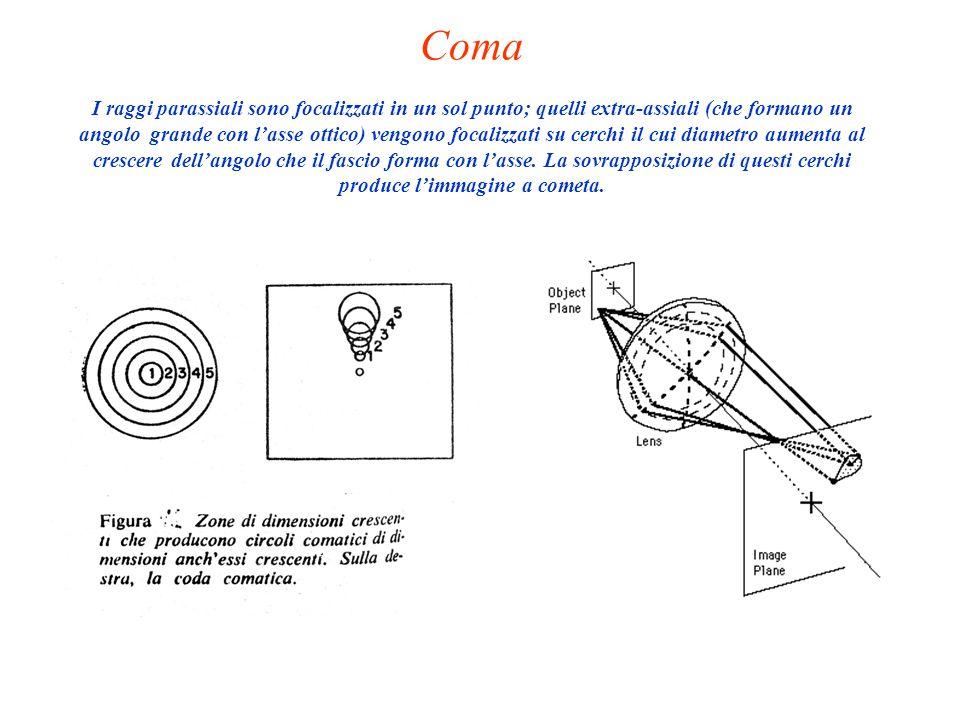Coma I raggi parassiali sono focalizzati in un sol punto; quelli extra-assiali (che formano un angolo grande con lasse ottico) vengono focalizzati su