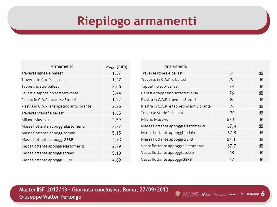 Master IISF 2012/13 – Giornata conclusiva, Roma, 27/09/2013 Giuseppe Walter Perlongo Riepilogo armamenti Armamentow max [mm] Traverse lignee e ballast 1,37 Traverse in C.A.P.