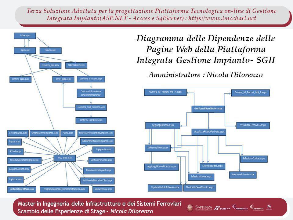 Master in Ingegneria delle Infrastrutture e dei Sistemi Ferroviari Scambio delle Esperienze di Stage – Nicola Dilorenzo Terza Soluzione Adottata per l