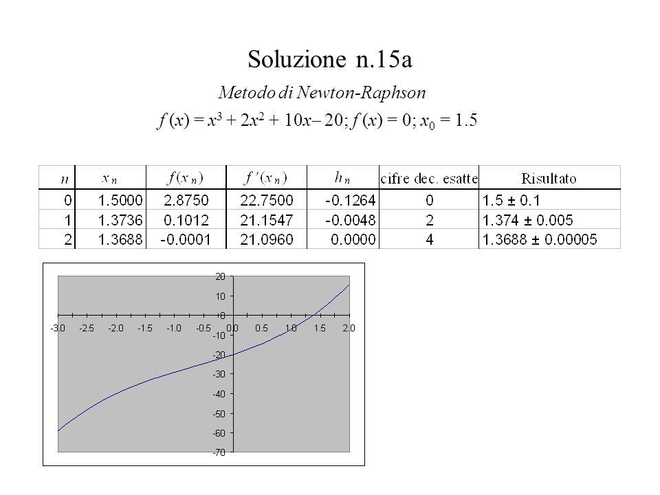 Soluzione n.15a f (x) = x 3 + 2x 2 + 10x 20; f (x) = 0; x 0 = 1.5 Metodo di Newton-Raphson