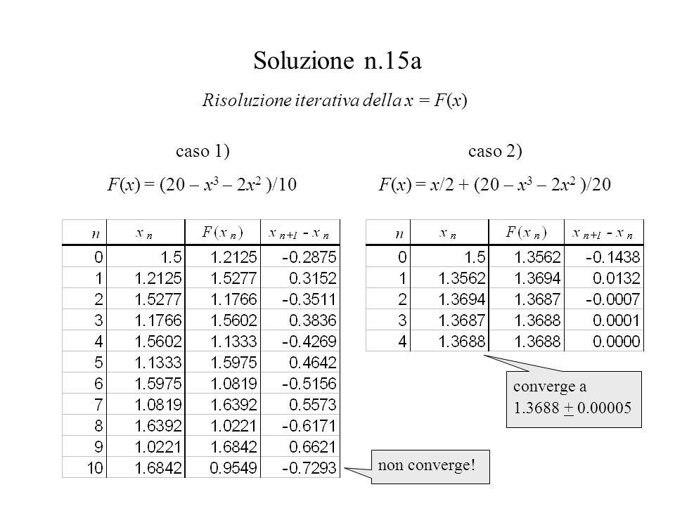 Soluzione n.15a caso 1) F(x) = (20 x 3 2x 2 )/10 Risoluzione iterativa della x = F(x) caso 2) F(x) = x/2 + (20 x 3 2x 2 )/20 converge a 1.3688 + 0.00005 non converge!
