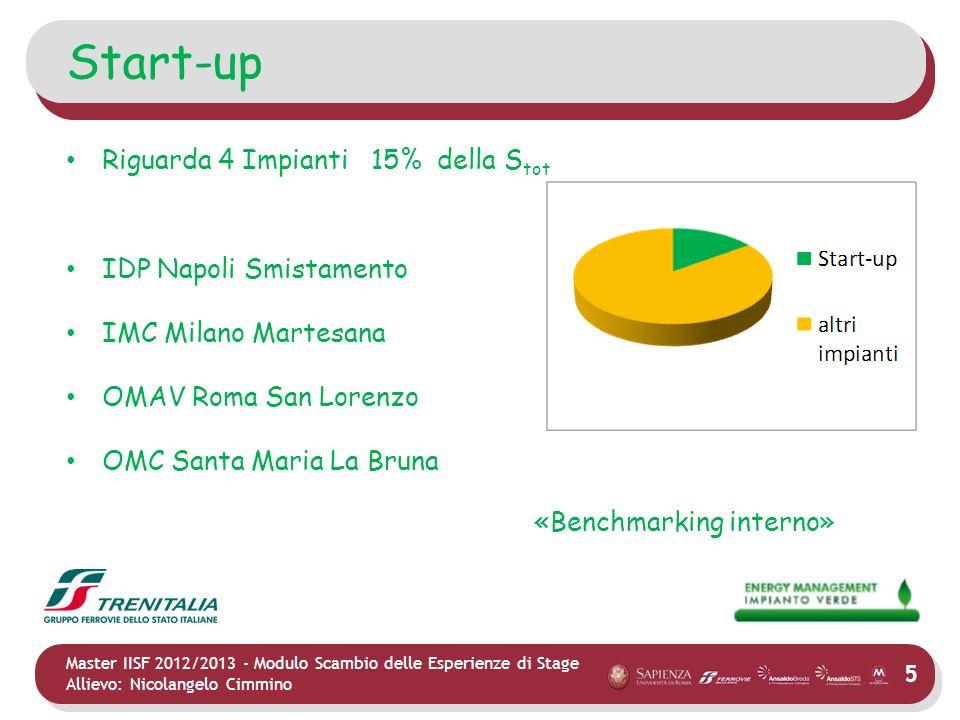5 Master IISF 2012/2013 - Modulo Scambio delle Esperienze di Stage Allievo: Nicolangelo Cimmino Start-up Riguarda 4 Impianti 15% della S tot IDP Napol