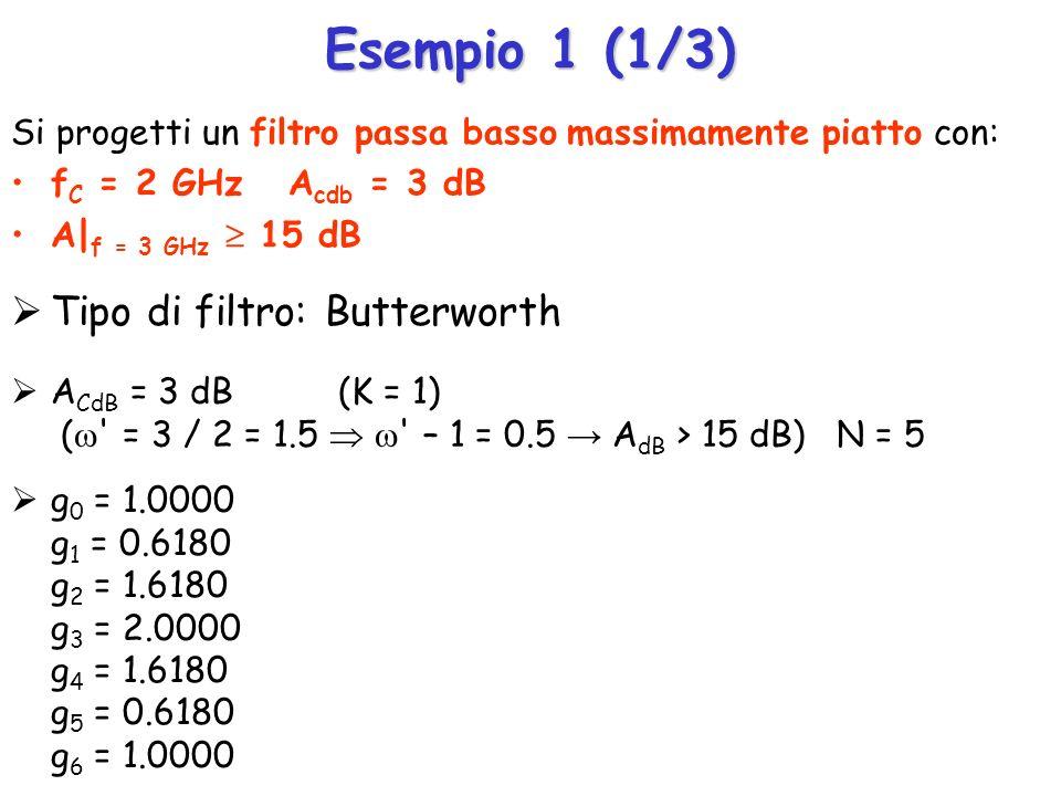 Risultati 05101520 Frequency (GHz) -50 -40 -30 -20 -10 0 DB( S[2,1] ) distribuito DB( S[2,1] ) concentrato
