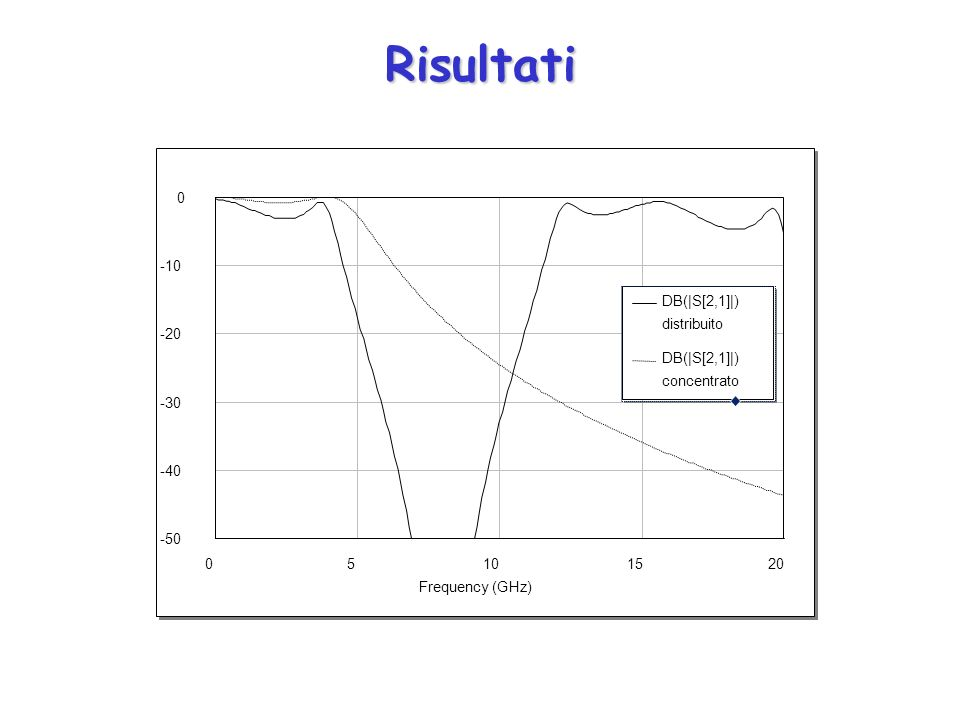 Risultati 05101520 Frequency (GHz) -50 -40 -30 -20 -10 0 DB(|S[2,1]|) distribuito DB(|S[2,1]|) concentrato
