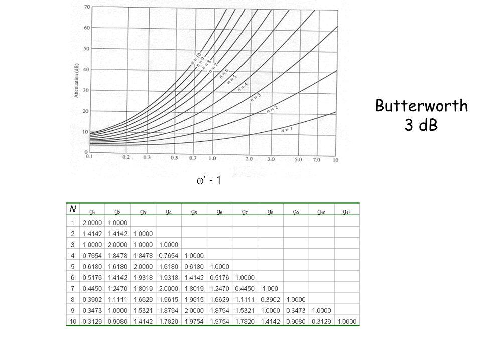 Esempio 3 (1/3) Si progetti un filtro passa banda che abbia: una risposta a ripple costante di 0.5 dB Tipo di filtro: Chebyshev = 100 MHz f 1 =950 MHz - f 2 =1050 MHz F 0 = 0,9987 1 GHz A=15 dB per f=1.1 GHz -> f = 2 -> N=3 g 0 = 1.0000 g 1 = 1.5963 g 2 = 1.0967 g 3 = 1.5963 g 4 = 1.0000