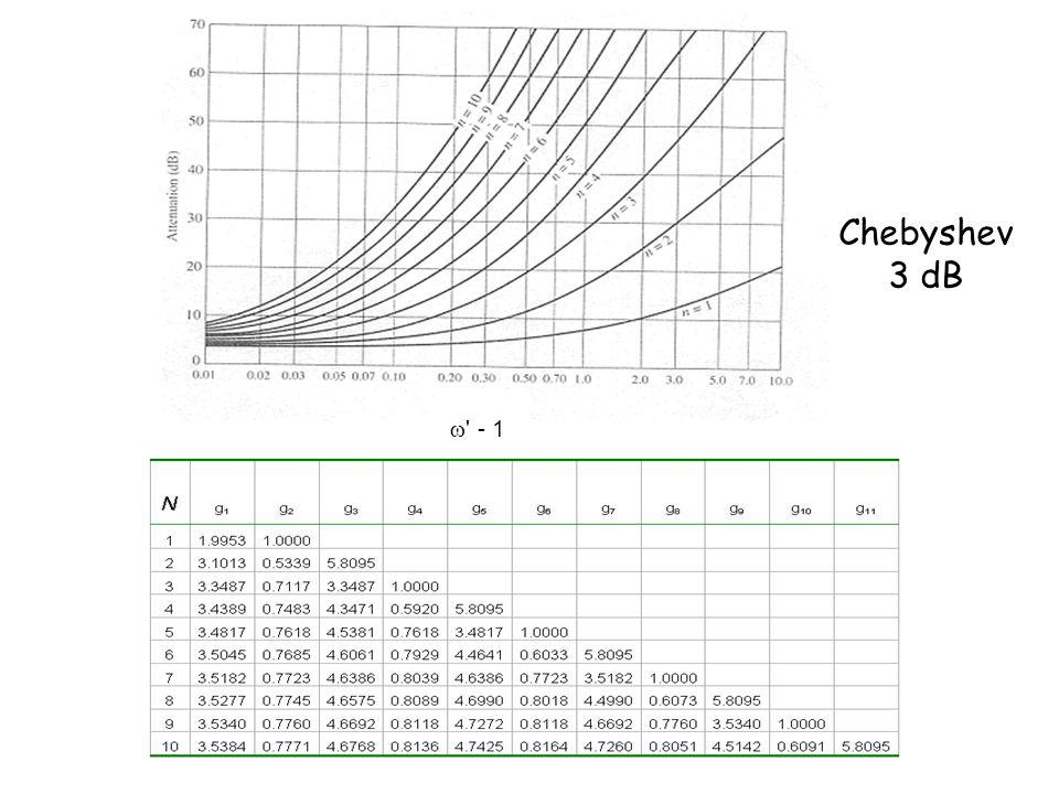 filtri su microstriscia specifiche di progetto filtro passa basso frequenza di taglio 4 GHz Chebyshev 3 dB N=3