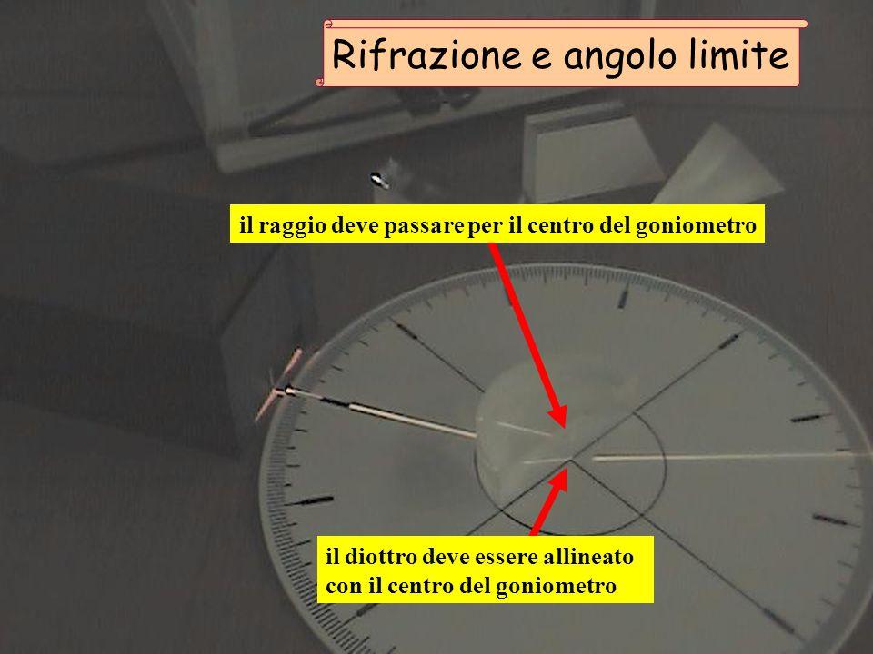 il raggio deve passare per il centro del goniometro il diottro deve essere allineato con il centro del goniometro Rifrazione e angolo limite
