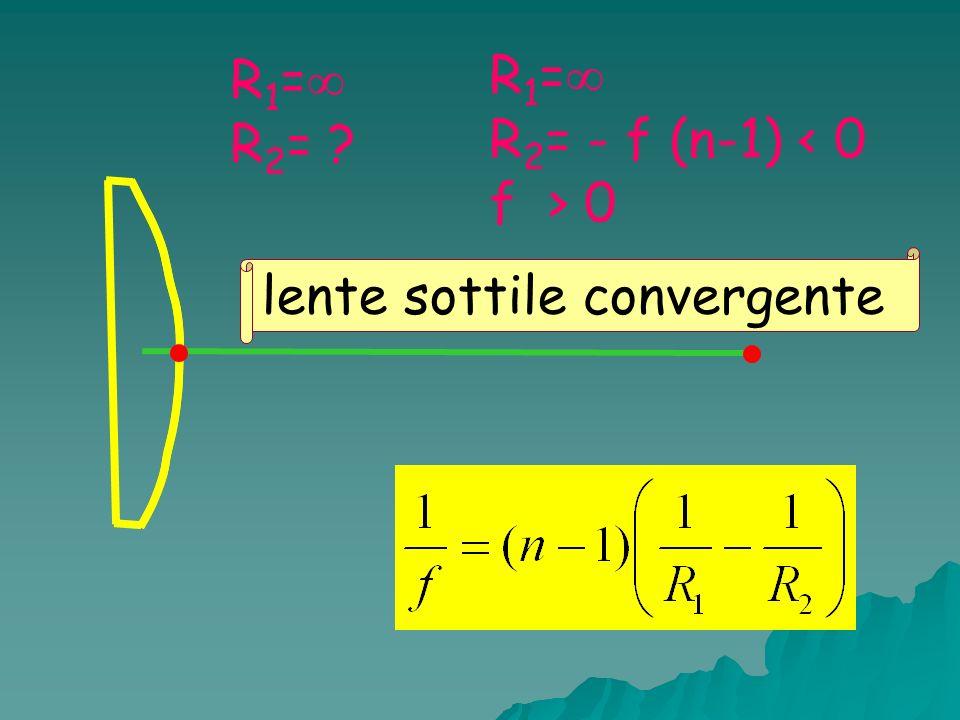 R 1 = R 2 = ? R 1 = R 2 = - f (n-1) < 0 f > 0 lente sottile convergente
