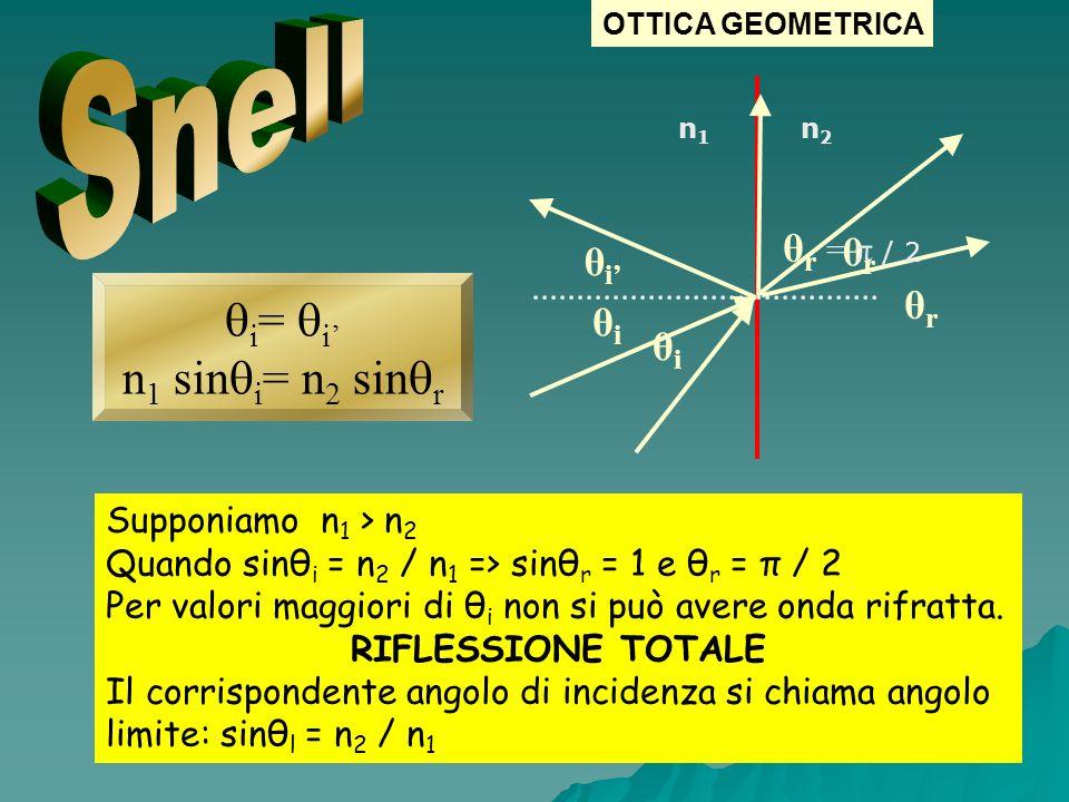 Supponiamo n 1 > n 2 Quando sinθ i = n 2 / n 1 => sinθ r = 1 e θ r = π / 2 Per valori maggiori di θ i non si può avere onda rifratta. RIFLESSIONE TOTA