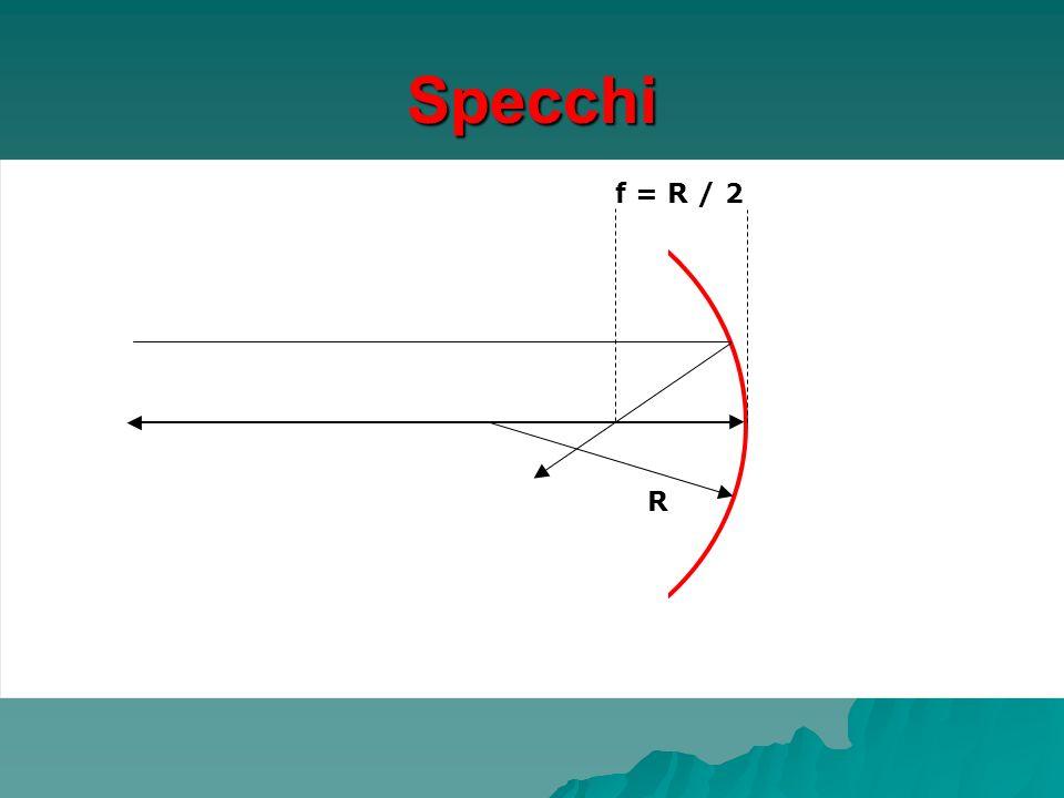 Lenti sottili in aria R f = R / (n – 1) s << R, f n