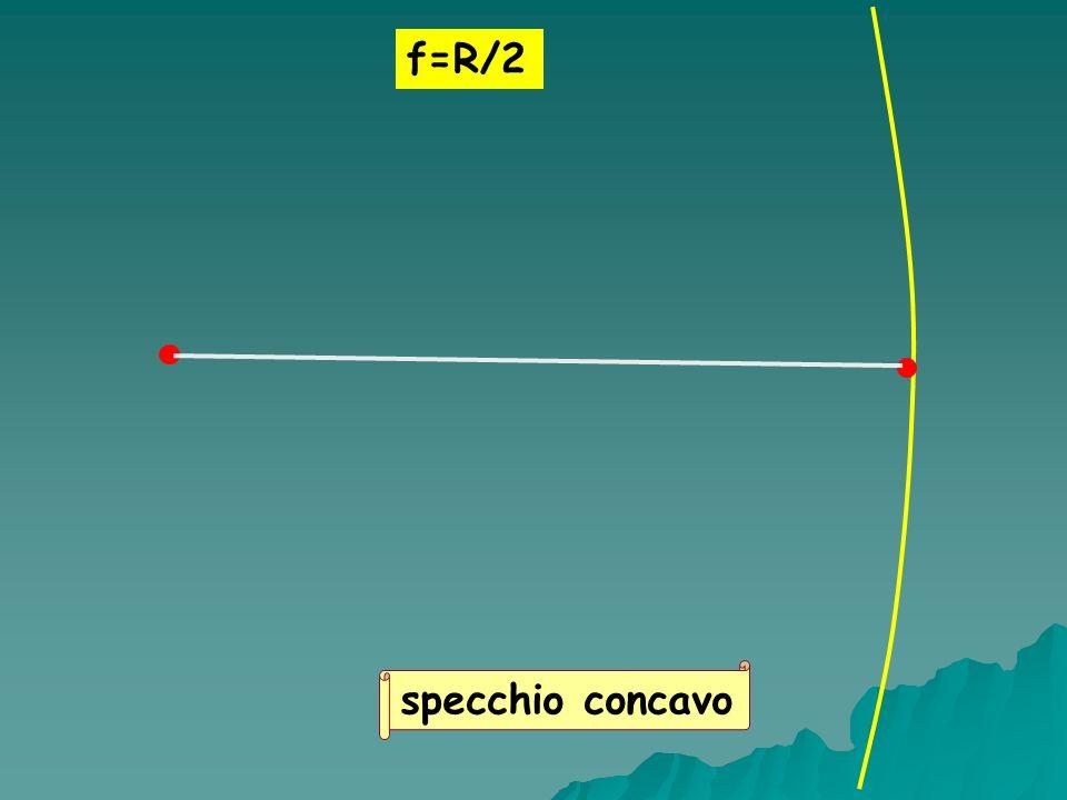 f=R/2 specchio concavo