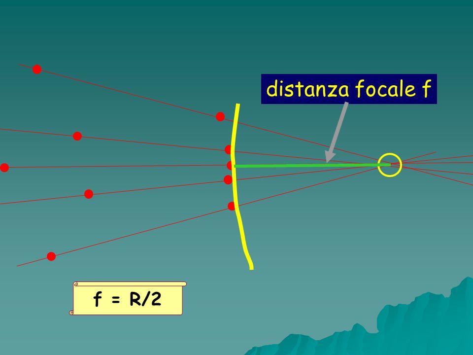 distanza focale f f = R/2