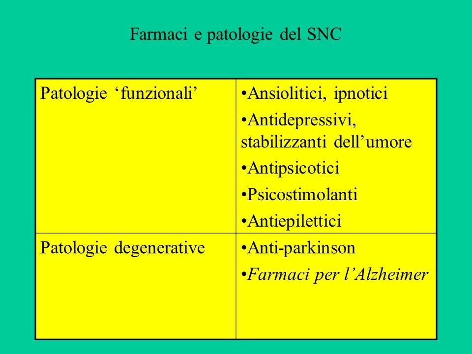 Farmaci e patologie del SNC Patologie funzionaliAnsiolitici, ipnotici Antidepressivi, stabilizzanti dellumore Antipsicotici Psicostimolanti Antiepilet