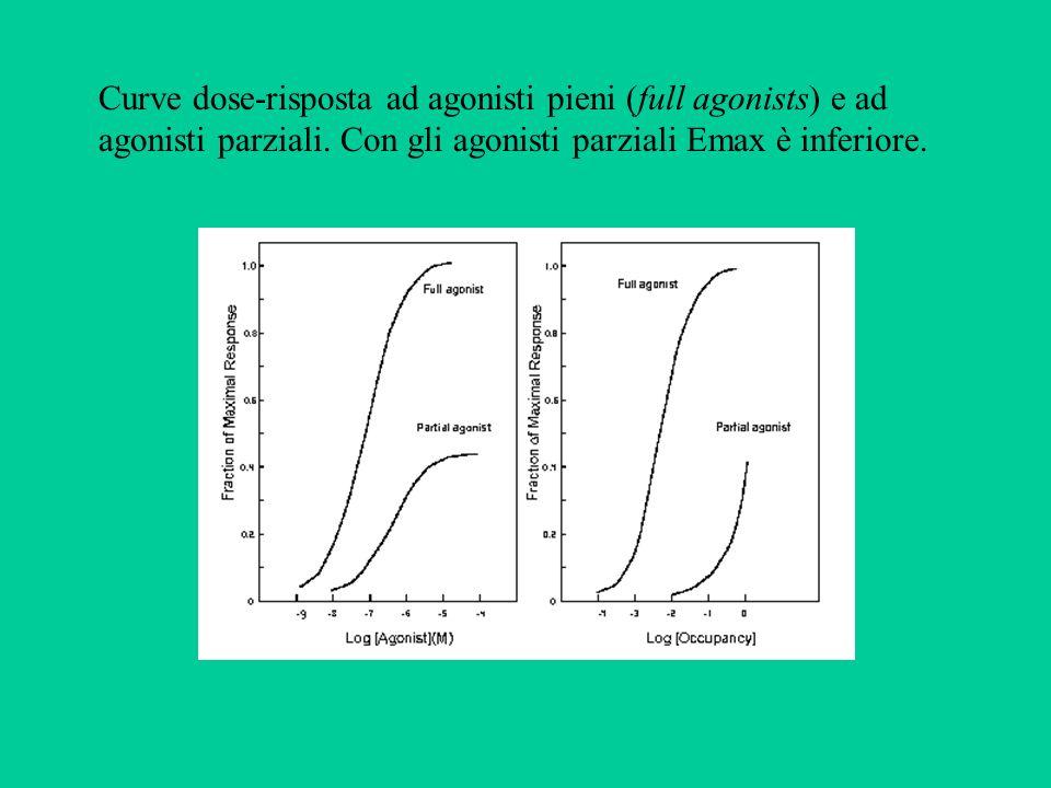 Curve dose-risposta ad agonisti pieni (full agonists) e ad agonisti parziali. Con gli agonisti parziali Emax è inferiore.