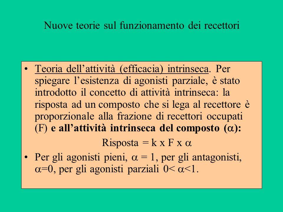 Nuove teorie sul funzionamento dei recettori Teoria dellattività (efficacia) intrinseca. Per spiegare lesistenza di agonisti parziale, è stato introdo