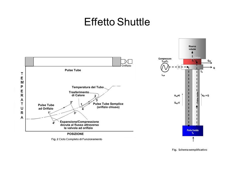 TEMPERATURATEMPERATURA Orifizio Fig. 2 Ciclo Completo di Funzionamento Fig. Schema semplificativo Effetto Shuttle