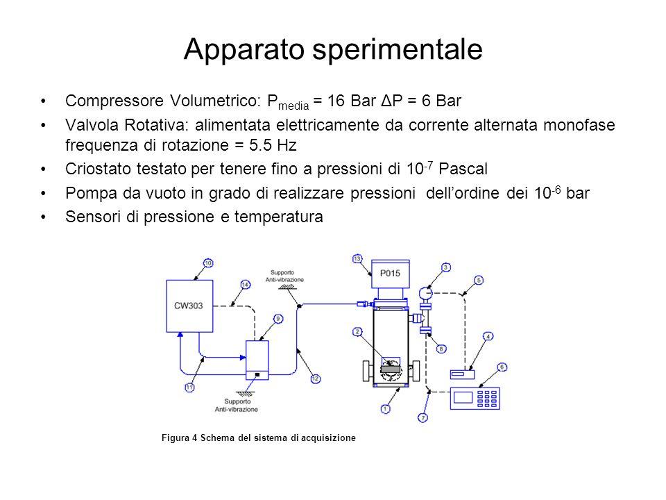 Apparato sperimentale Compressore Volumetrico: P media = 16 Bar ΔP = 6 Bar Valvola Rotativa: alimentata elettricamente da corrente alternata monofase