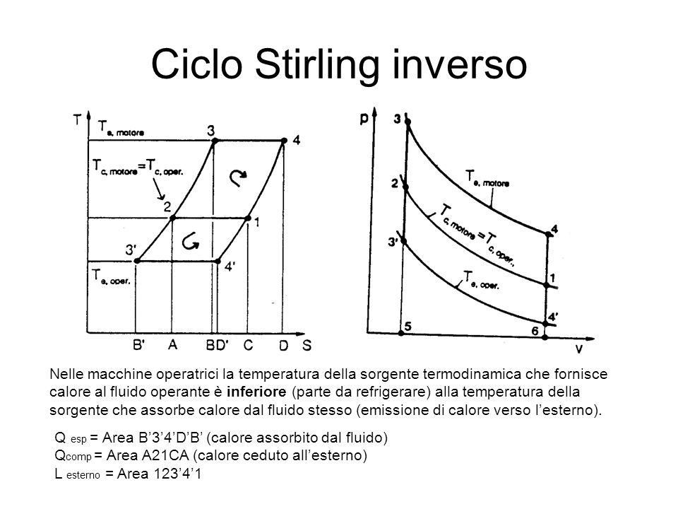 Ciclo Stirling inverso Nelle macchine operatrici la temperatura della sorgente termodinamica che fornisce calore al fluido operante è inferiore (parte