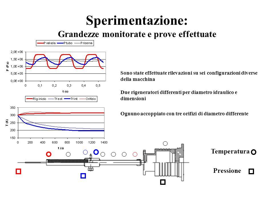 Sperimentazione: Grandezze monitorate e prove effettuate Temperatura Pressione Sono state effettuate rilevazioni su sei configurazioni diverse della m