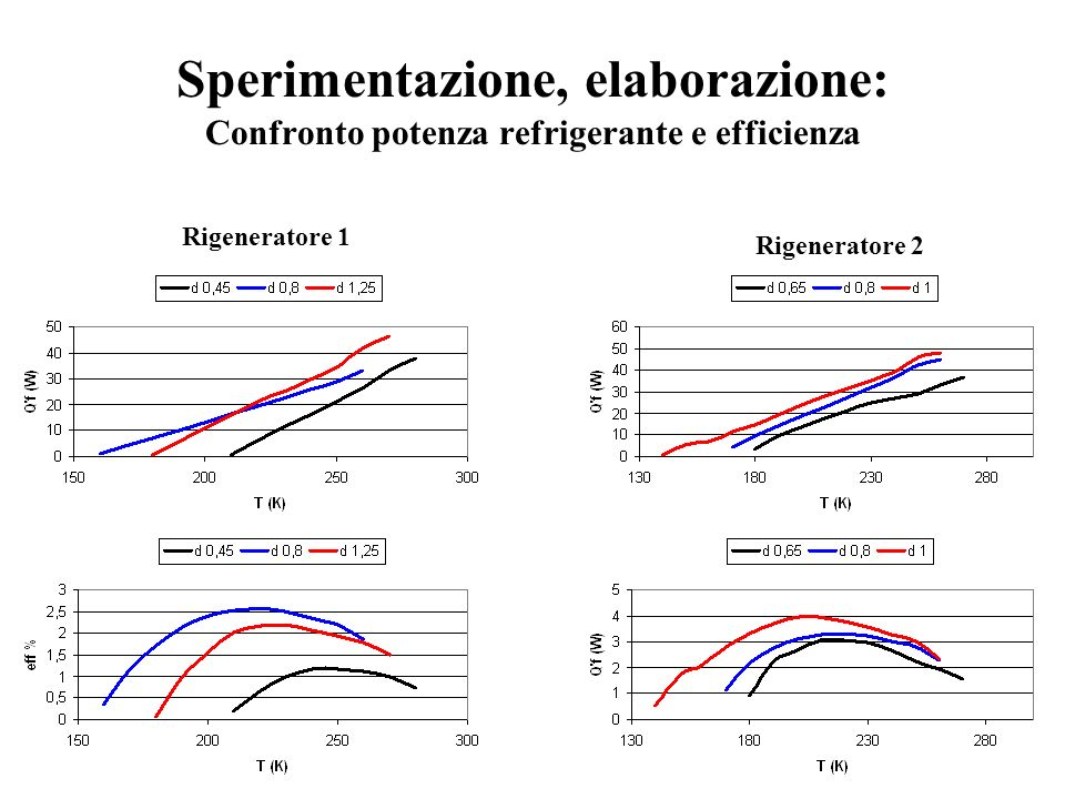 Sperimentazione, elaborazione: Confronto potenza refrigerante e efficienza Rigeneratore 1 Rigeneratore 2
