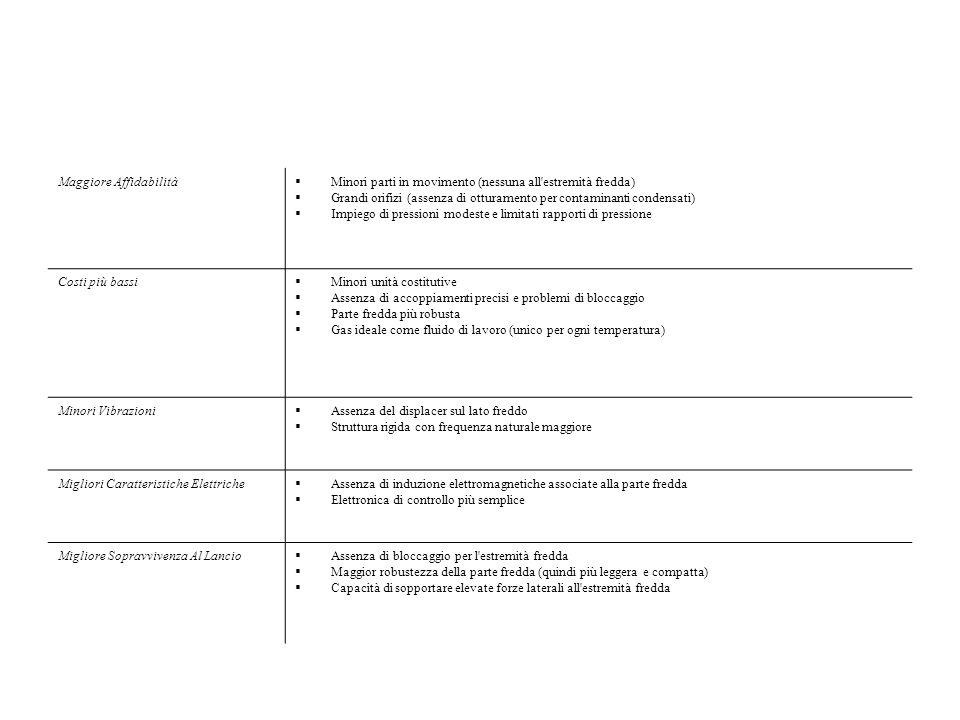 Maggiore Affidabilità Minori parti in movimento (nessuna all'estremità fredda) Grandi orifizi (assenza di otturamento per contaminanti condensati) Imp