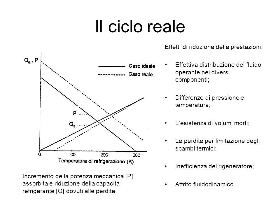 Il ciclo reale Effetti di riduzione delle prestazioni: Effettiva distribuzione del fluido operante nei diversi componenti; Differenze di pressione e t